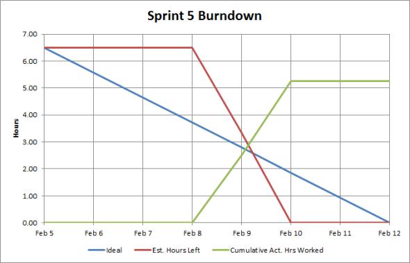 Sprint #5 Burndown Chart