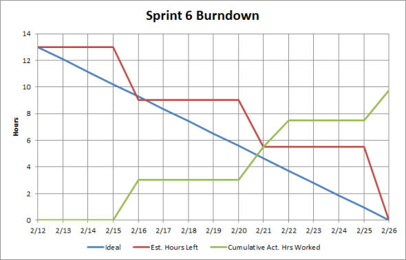 Sprint #6 Burndown