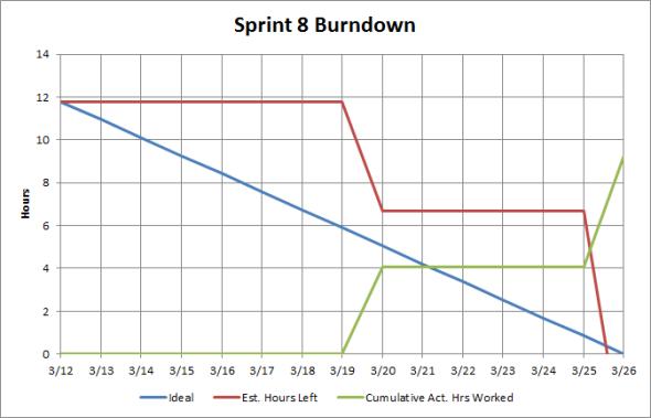 Sprint #8 Burndown Chart