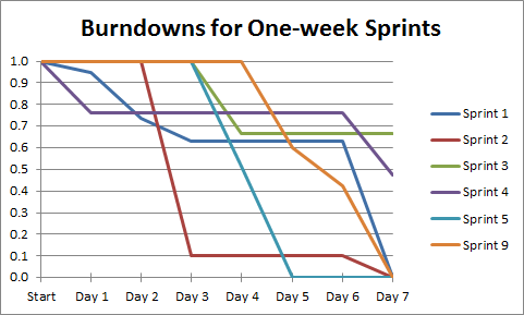Burndowns for One-week Sprints