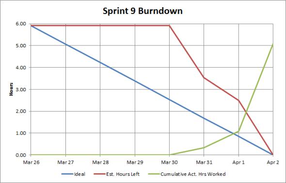 Sprint #9 Burndown Chart